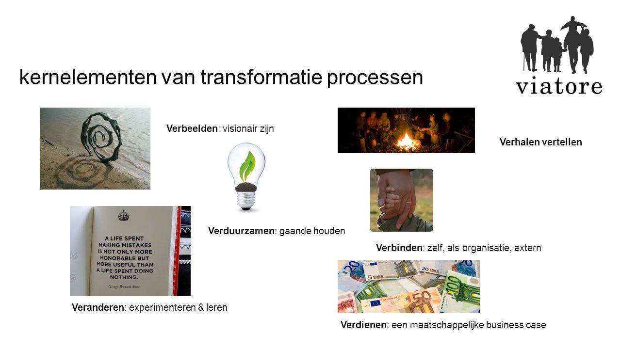 kernelementen van transformatie processen Verbeelden: visionair zijn Verduurzamen: gaande houden Veranderen: experimenteren & leren Verbinden: zelf, a