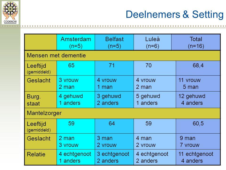 Deelnemers & Setting Amsterdam (n=5) Belfast (n=5) Luleå (n=6) Total (n=16) Mensen met dementie Leeftijd (gemiddeld) 65717068,4 Geslacht 3 vrouw 2 man 4 vrouw 1 man 4 vrouw 2 man 11 vrouw 5 man Burg.