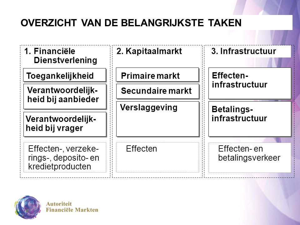 Toegankelijkheid 1.Financiële Dienstverlening OVERZICHT VAN DE BELANGRIJKSTE TAKEN 2.