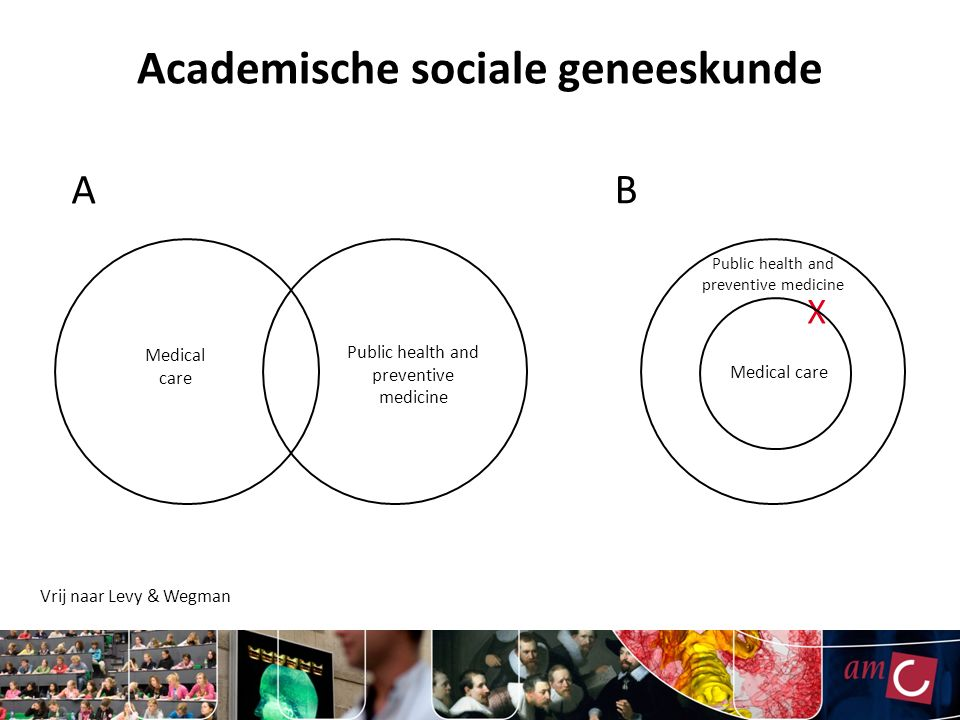 Medical care Public health and preventive medicine X Medical care Public health and preventive medicine A B Vrij naar Levy & Wegman Academische sociale geneeskunde
