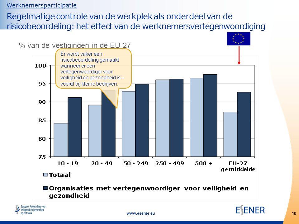 10 www.esener.eu Werknemersparticipatie Regelmatige controle van de werkplek als onderdeel van de risicobeoordeling: het effect van de werknemersvertegenwoordiging % van de vestigingen in de EU-27 Er wordt vaker een risicobeoordeling gemaakt wanneer er een vertegenwoordiger voor veiligheid en gezondheid is – vooral bij kleine bedrijven.