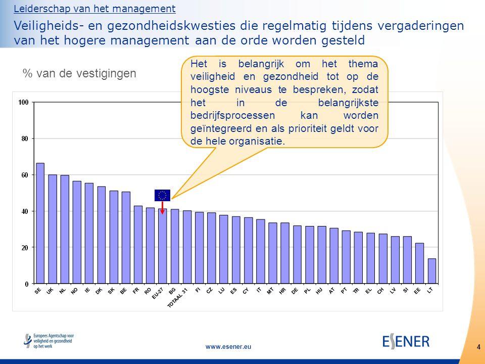 15 www.esener.eu Meer informatie www.esener.eu Hier kunt u:  meer te weten komen over Esener  publicaties downloaden  gebruik maken van ons interactieve tool om resultaten per land, grootte van de vestiging en sector te bekijken