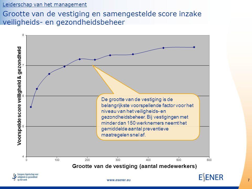 7 www.esener.eu Leiderschap van het management Grootte van de vestiging en samengestelde score inzake veiligheids- en gezondheidsbeheer