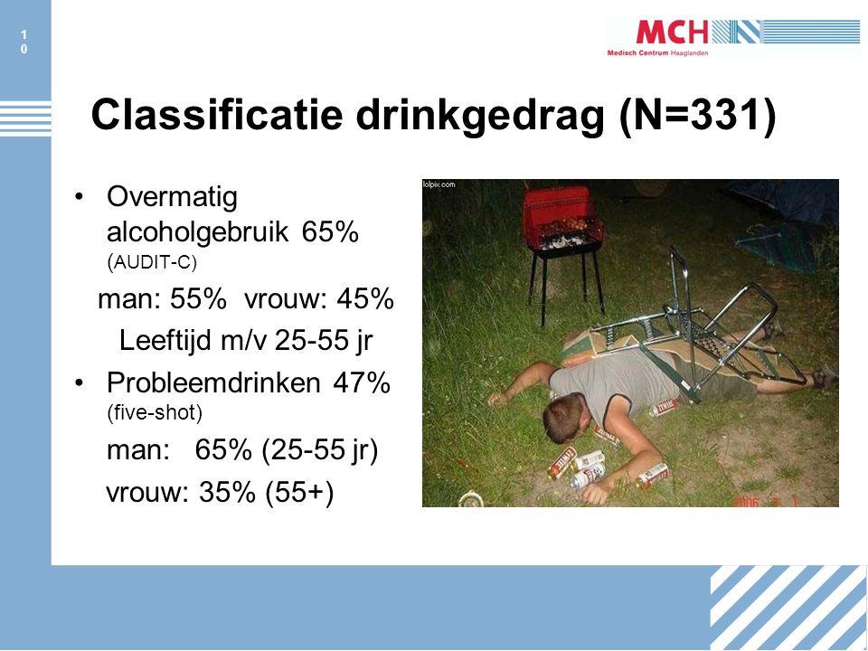 10 Classificatie drinkgedrag (N=331) Overmatig alcoholgebruik 65% ( AUDIT-C) man: 55% vrouw: 45% Leeftijd m/v 25-55 jr Probleemdrinken 47% (five-shot) man: 65% (25-55 jr) vrouw: 35% (55+)