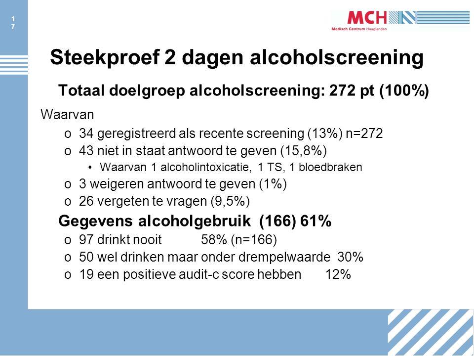 17 Steekproef 2 dagen alcoholscreening Totaal doelgroep alcoholscreening: 272 pt (100%) Waarvan o34 geregistreerd als recente screening (13%) n=272 o43 niet in staat antwoord te geven (15,8%) Waarvan 1 alcoholintoxicatie, 1 TS, 1 bloedbraken o3 weigeren antwoord te geven (1%) o26 vergeten te vragen (9,5%) Gegevens alcoholgebruik (166) 61% o97 drinkt nooit 58% (n=166) o50 wel drinken maar onder drempelwaarde 30% o19 een positieve audit-c score hebben12%