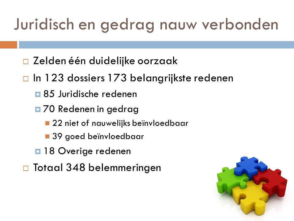 Juridisch en gedrag nauw verbonden  Zelden één duidelijke oorzaak  In 123 dossiers 173 belangrijkste redenen  85 Juridische redenen  70 Redenen in