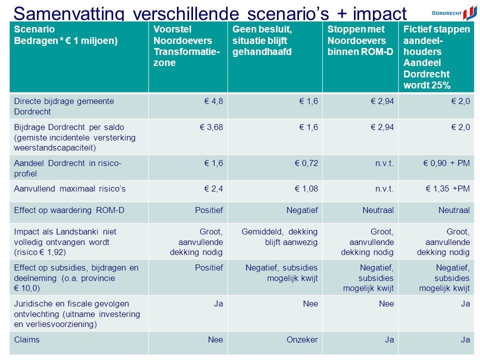 ©Deloitte Samenvatting verschillende scenario's + impact Scenario Bedragen * € 1 miljoen) Voorstel Noordoevers Transformatie- zone Geen besluit, situatie blijft gehandhaafd Stoppen met Noordoevers binnen ROM-D Fictief stappen aandeel- houders Aandeel Dordrecht wordt 25% Directe bijdrage gemeente Dordrecht € 4,8€ 1,6€ 2,94€ 2,0 Bijdrage Dordrecht per saldo (gemiste incidentele versterking weerstandscapaciteit) € 3,68€ 1,6€ 2,94€ 2,0 Aandeel Dordrecht in risico- profiel € 1,6€ 0,72n.v.t.€ 0,90 + PM Aanvullend maximaal risico's€ 2,4€ 1,08n.v.t.€ 1,35 +PM Effect op waardering ROM-DPositiefNegatiefNeutraal Impact als Landsbanki niet volledig ontvangen wordt (risico € 1,92) Groot, aanvullende dekking nodig Gemiddeld, dekking blijft aanwezig Groot, aanvullende dekking nodig Effect op subsidies, bijdragen en deelneming (o.a.