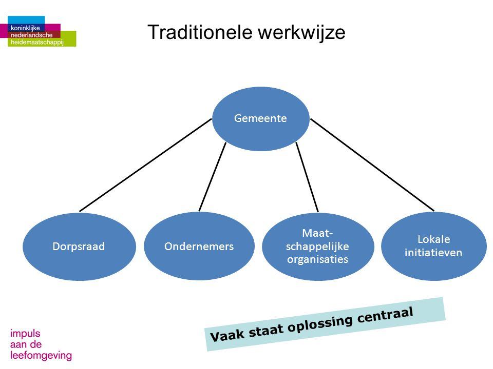Traditionele werkwijze Maat- schappelijke organisaties Lokale initiatieven Ondernemers Gemeente Dorpsraad Vaak staat oplossing centraal
