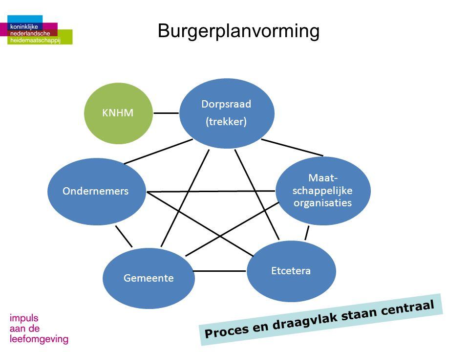 Maat- schappelijke organisaties Etcetera Ondernemers Gemeente KNHM Dorpsraad (trekker) Burgerplanvorming Proces en draagvlak staan centraal