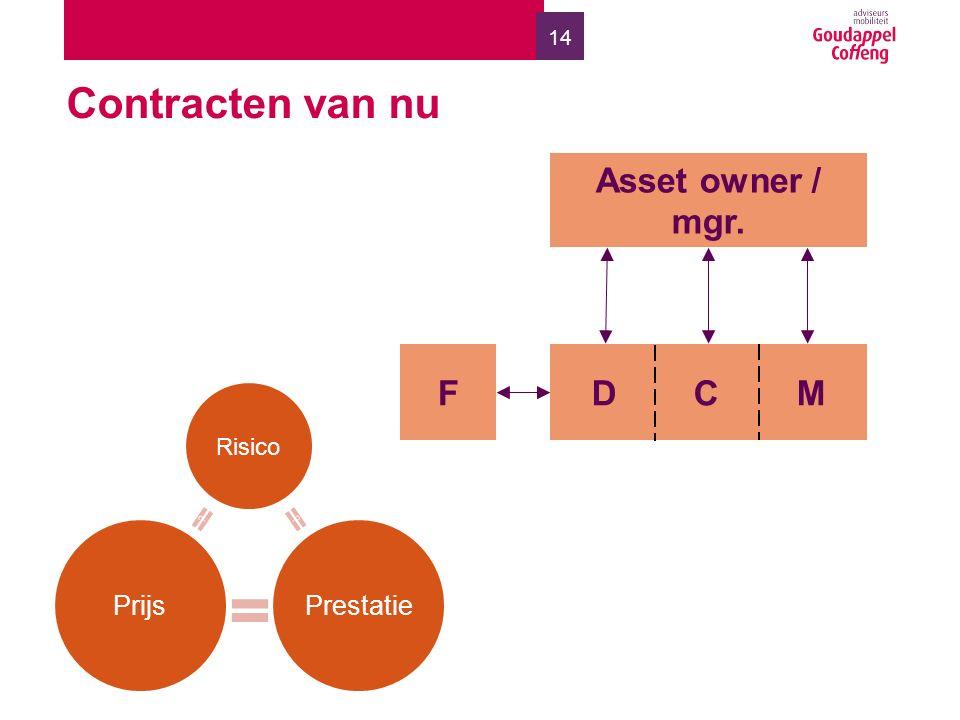 14 Contracten van nu Risico ? PrijsPrestatie ? F Asset owner / mgr. D C M