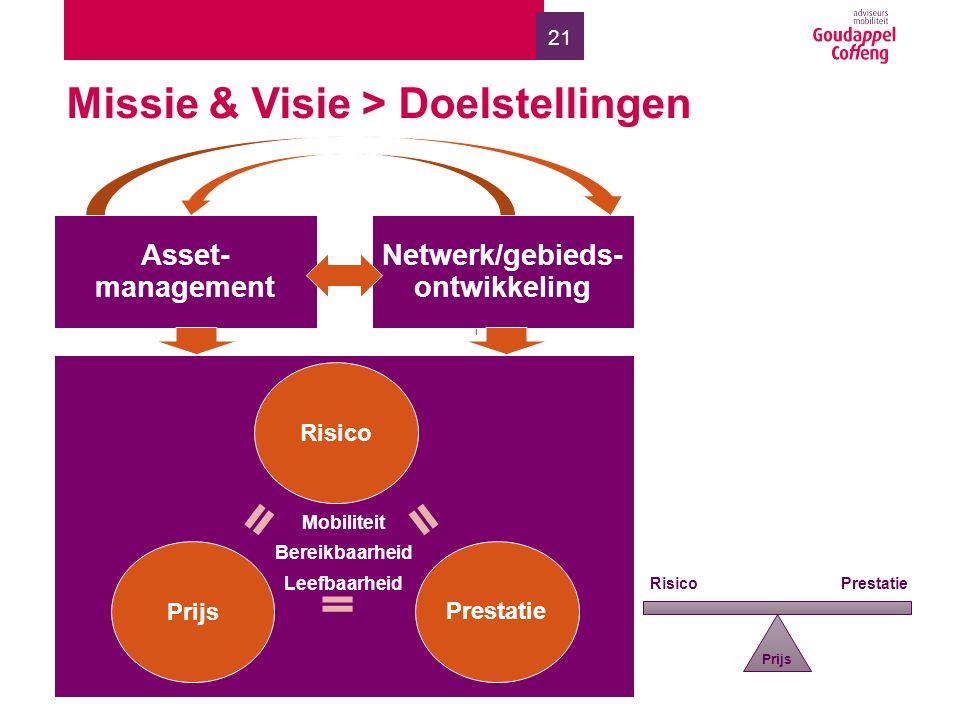 21 Missie & Visie > Doelstellingen Asset- management Netwerk/gebieds- ontwikkeling Mobiliteit Bereikbaarheid Leefbaarheid Risico Prijs Prestatie Prijs Risico Prestatie