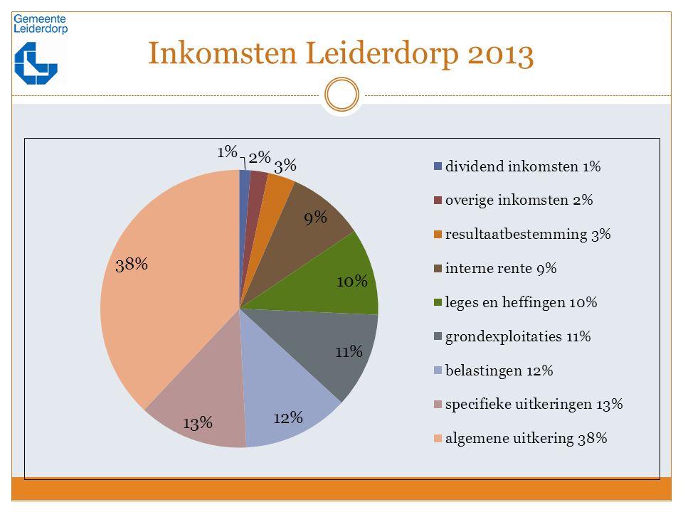 Inkomsten Leiderdorp 2013