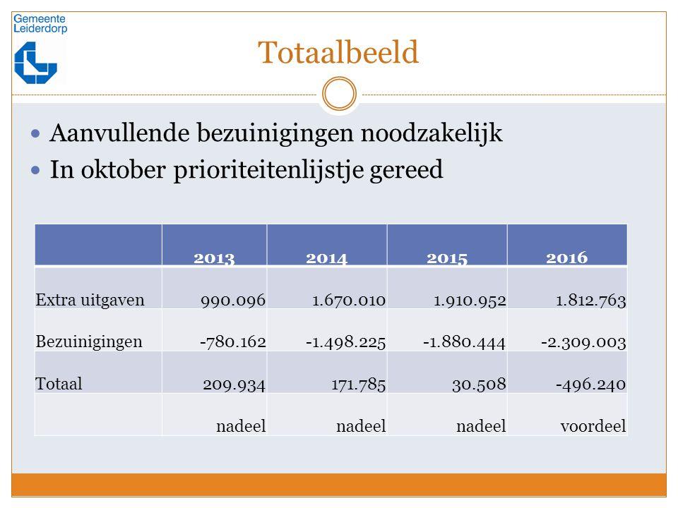Totaalbeeld Aanvullende bezuinigingen noodzakelijk In oktober prioriteitenlijstje gereed 2013201420152016 Extra uitgaven 990.096 1.670.010 1.910.952 1.812.763 Bezuinigingen -780.162 -1.498.225 -1.880.444 -2.309.003 Totaal 209.934 171.785 30.508 -496.240 nadeel voordeel