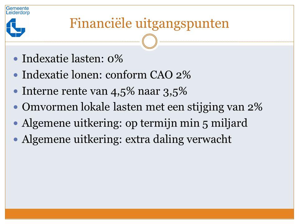 Financiële uitgangspunten Indexatie lasten: 0% Indexatie lonen: conform CAO 2% Interne rente van 4,5% naar 3,5% Omvormen lokale lasten met een stijging van 2% Algemene uitkering: op termijn min 5 miljard Algemene uitkering: extra daling verwacht