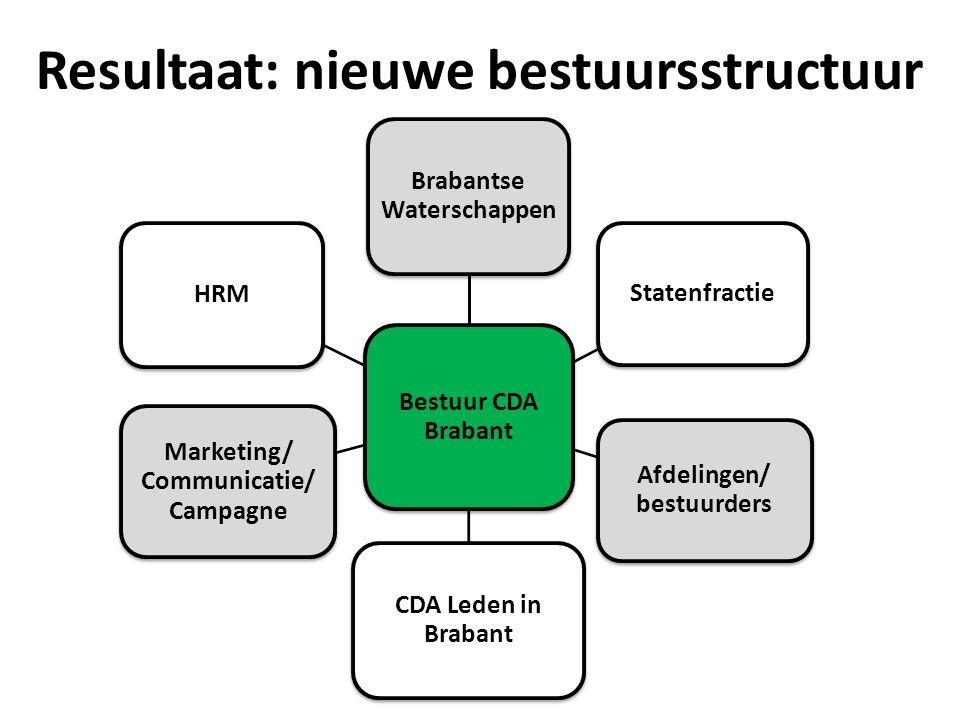 Bestuur CDA Brabant Brabantse Waterschappen Statenfractie Afdelingen/ bestuurders CDA Leden in Brabant Marketing/ Communicatie/ Campagne HRM Resultaat: nieuwe bestuursstructuur
