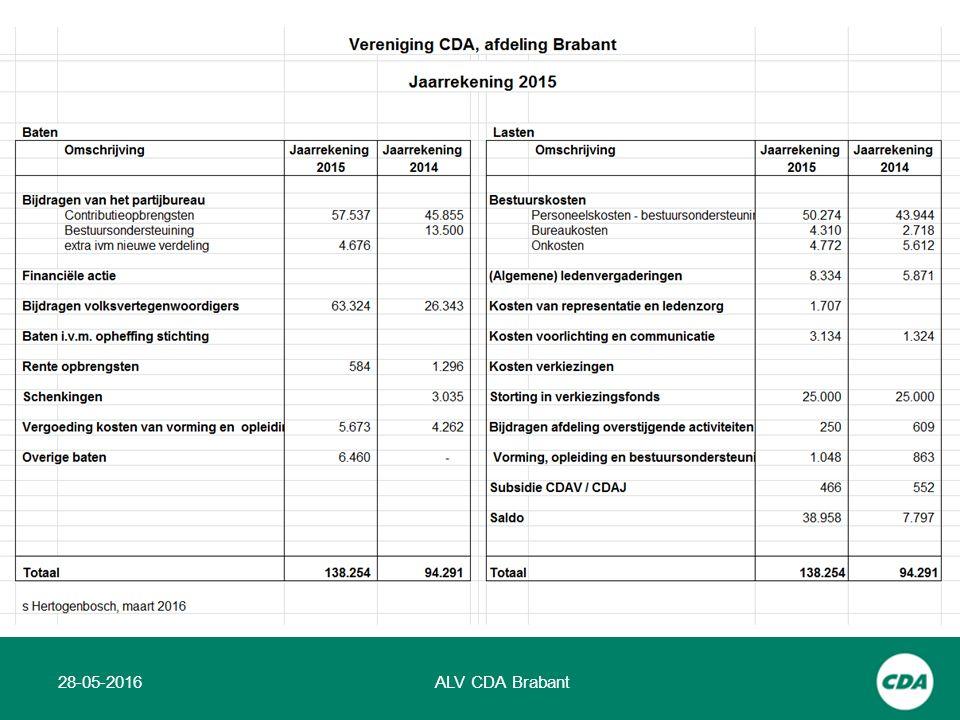 28-05-2016ALV CDA Brabant