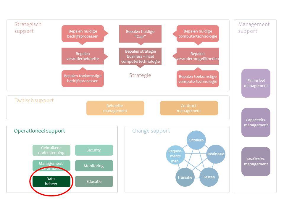 Gebruikers- ondersteuning Change support Tactisch support Strategisch support Management support Monitoring Educatie Management- informatie Behoefte- management Contract- management Financieel management Capaciteits- management Kwaliteits- management Ontwerp Require- ments man.