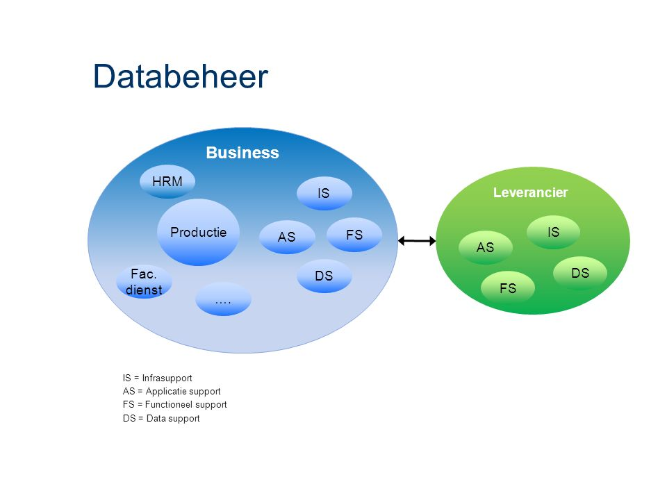 Databeheer IS = Infrasupport AS = Applicatie support FS = Functioneel support DS = Data support FS Productie HRM Fac.