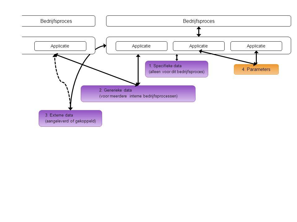 Bedrijfsproces Applicatie 4. Parameters Applicatie 1.