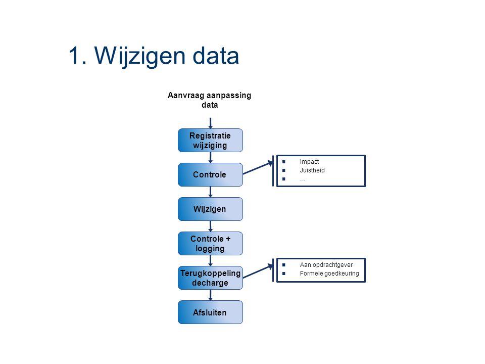 1. Wijzigen data Wijzigen Registratie wijziging Controle + logging Controle Terugkoppeling decharge Afsluiten Aanvraag aanpassing data Impact Juisthei