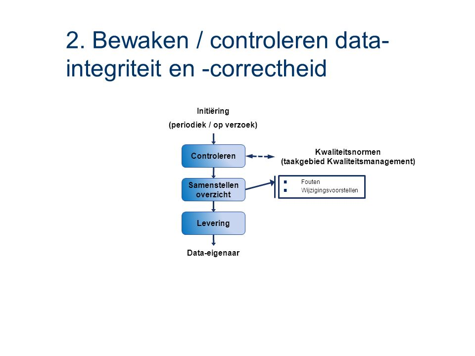 2. Bewaken / controleren data- integriteit en -correctheid Levering Controleren Samenstellen overzicht Initiëring (periodiek / op verzoek) Fouten Wijz