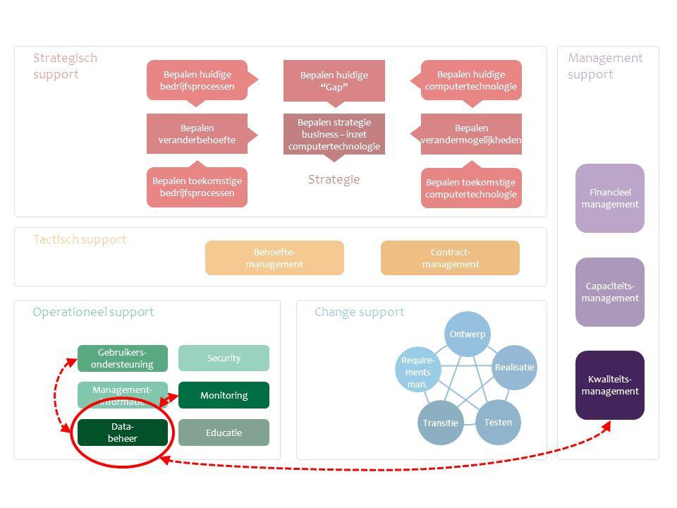 Operationeel support Change support Tactisch support Strategisch support Management support Educatie Management- informatie Behoefte- management Contr