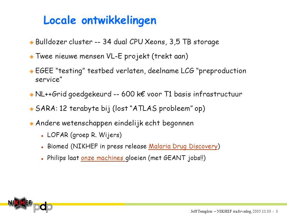 Jeff Templon – NIKHEF stafoverleg, 2005.11.03 - 3 Locale ontwikkelingen u Bulldozer cluster -- 34 dual CPU Xeons, 3,5 TB storage u Twee nieuwe mensen VL-E projekt (trekt aan) u EGEE testing testbed verlaten, deelname LCG preproduction service u NL++Grid goedgekeurd -- 600 k€ voor T1 basis infrastructuur u SARA: 12 terabyte bij (lost ATLAS probleem op) u Andere wetenschappen eindelijk echt begonnen n LOFAR (groep R.