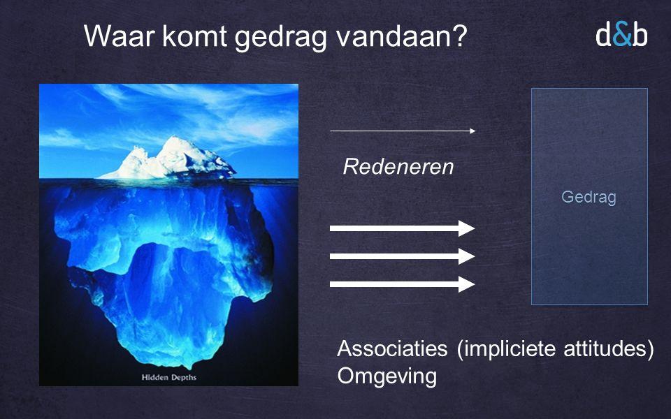 Waar komt gedrag vandaan Redeneren Associaties (impliciete attitudes) Omgeving Gedrag