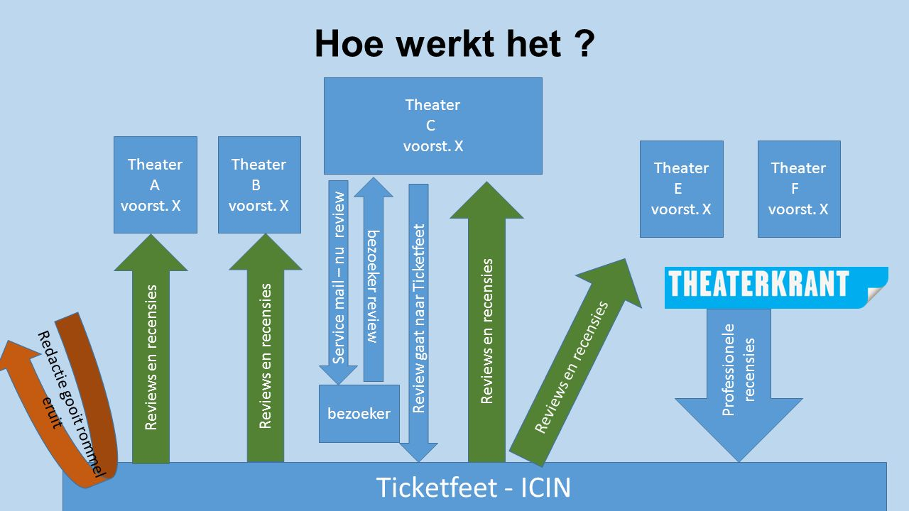 Hoe werkt het .Theater A voorst. X Theater B voorst.