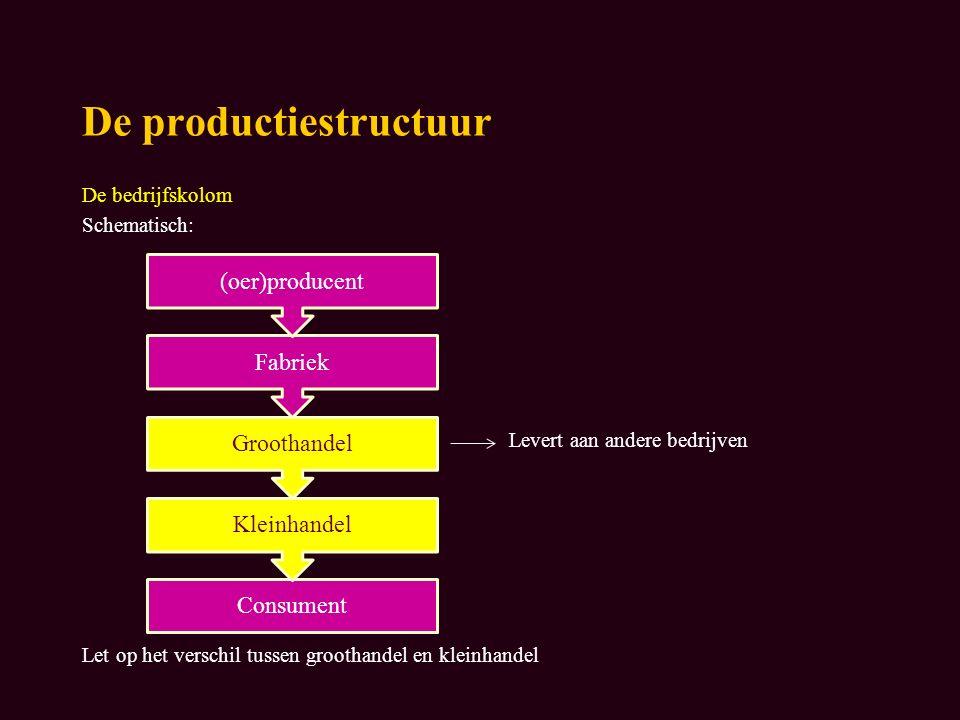De productiestructuur De bedrijfskolom Schematisch: Levert aan andere bedrijven Let op het verschil tussen groothandel en kleinhandel Consument Kleinhandel Groothandel Fabriek (oer)producent