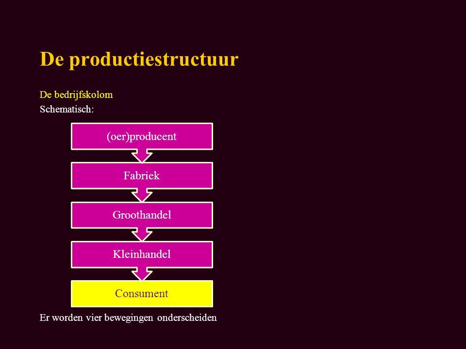 De productiestructuur De bedrijfskolom Schematisch: Er worden vier bewegingen onderscheiden Consument Kleinhandel Groothandel Fabriek (oer)producent