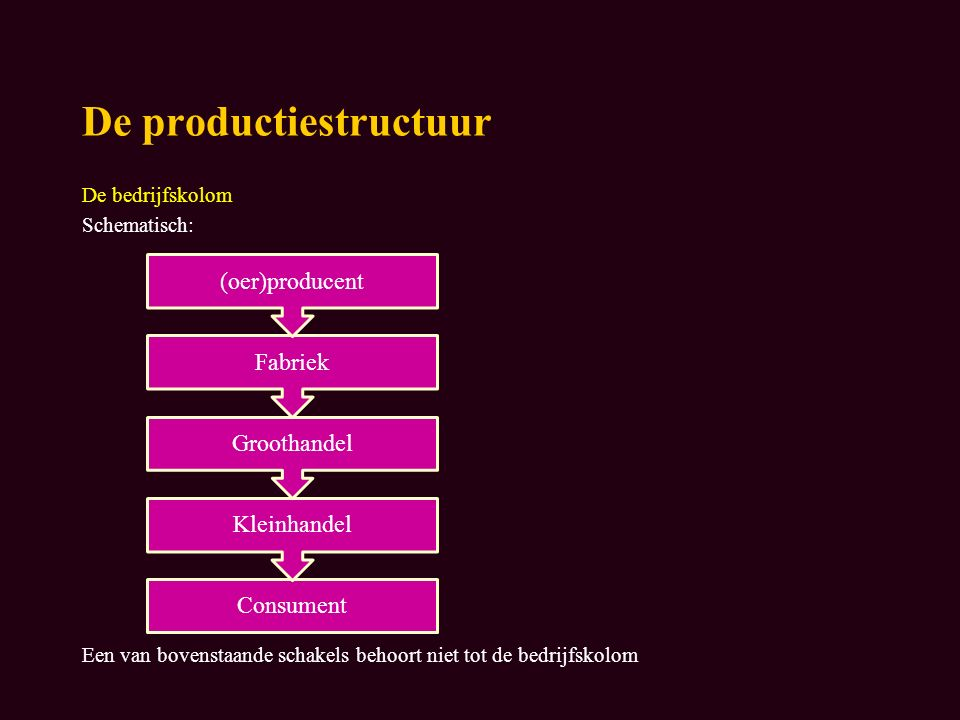 De productiestructuur De bedrijfskolom Schematisch: Een van bovenstaande schakels behoort niet tot de bedrijfskolom Consument Kleinhandel Groothandel Fabriek (oer)producent