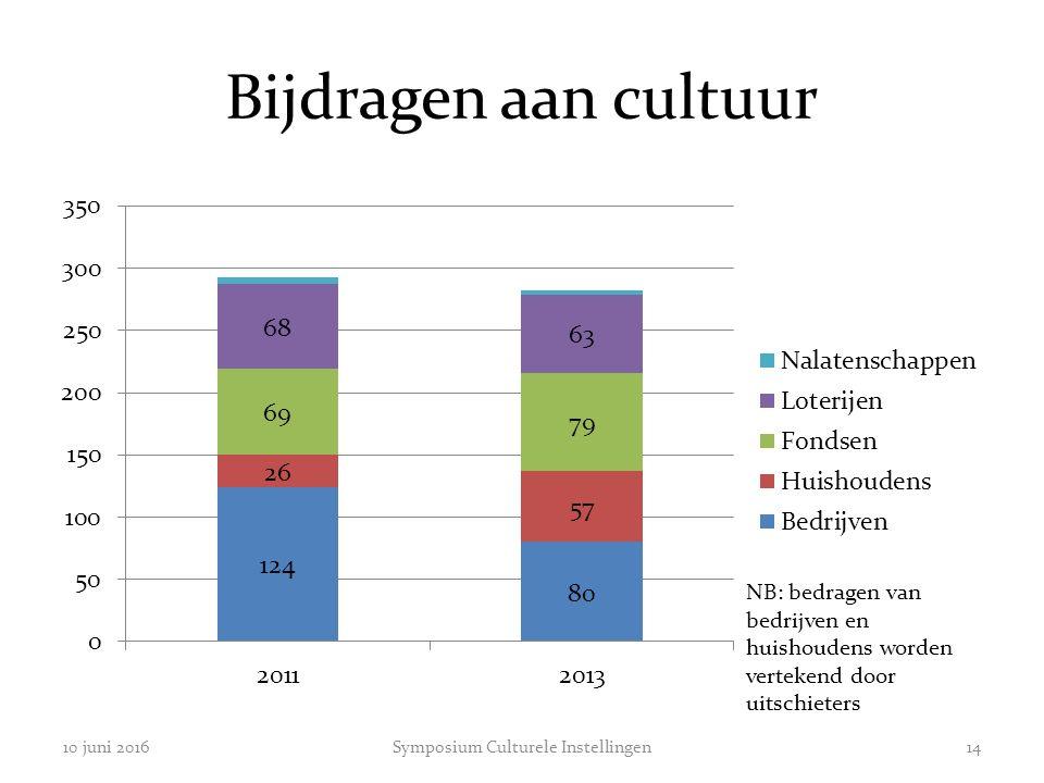 Bijdragen aan cultuur 10 juni 2016Symposium Culturele Instellingen14 NB: bedragen van bedrijven en huishoudens worden vertekend door uitschieters
