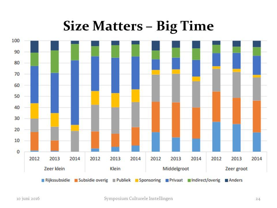 Size Matters – Big Time 10 juni 2016Symposium Culturele Instellingen24