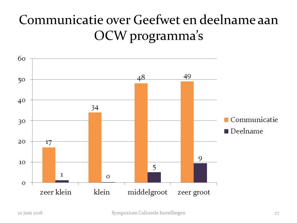 Communicatie over Geefwet en deelname aan OCW programma's 10 juni 2016Symposium Culturele Instellingen27