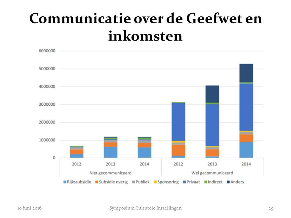Communicatie over de Geefwet en inkomsten 10 juni 2016Symposium Culturele Instellingen29