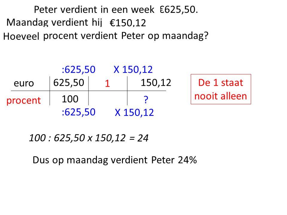 100 Lieveheersbeestjes verdienen €625,50. Er is door een gedeelte €150,12 verdient.