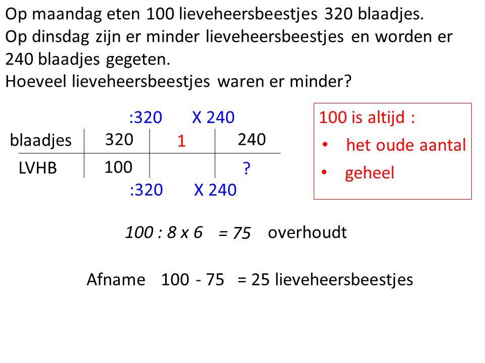 Op maandag eten 100 lieveheersbeestjes 320 blaadjes.