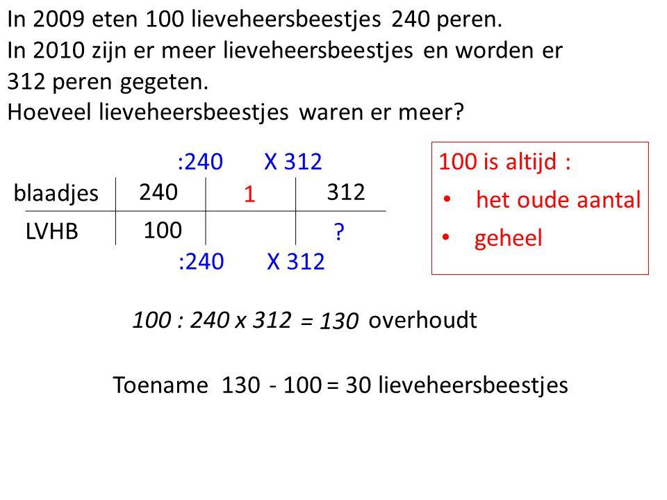In 2009 eten 100 lieveheersbeestjes 240 peren.