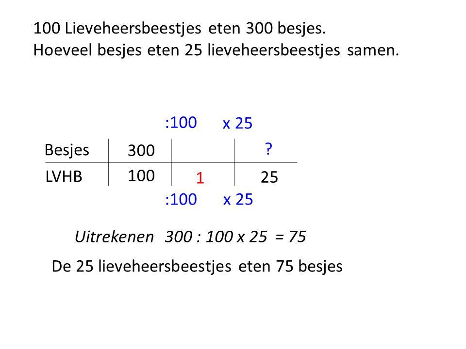 100 Lieveheersbeestjes eten 300 besjes. Hoeveel besjes eten 25 lieveheersbeestjes samen.