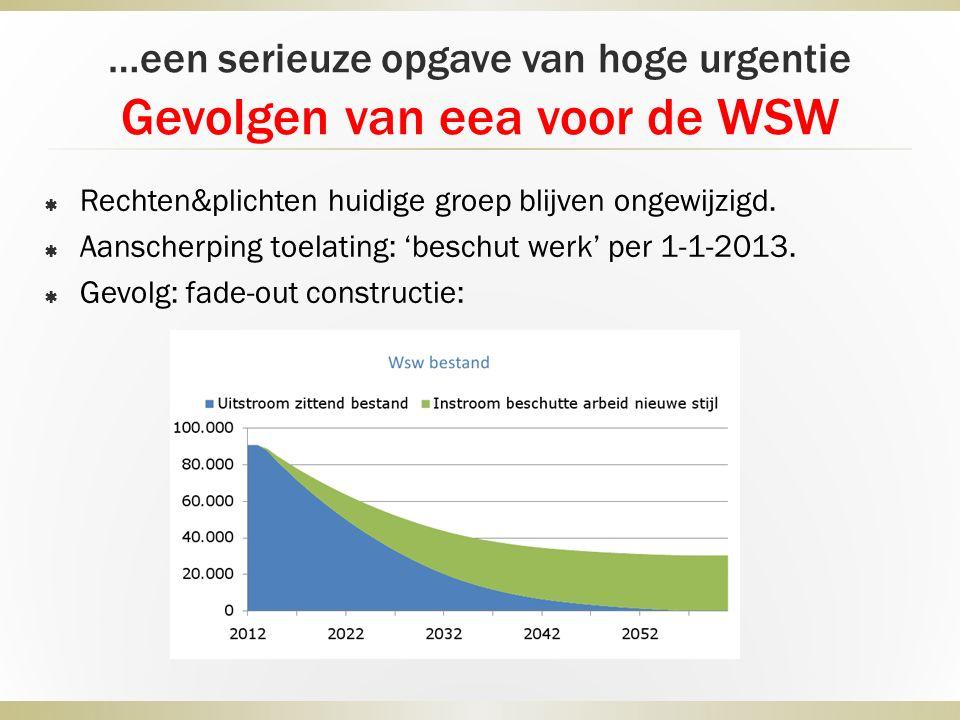 …een serieuze opgave van hoge urgentie Gevolgen van eea voor de WSW  Rechten&plichten huidige groep blijven ongewijzigd.