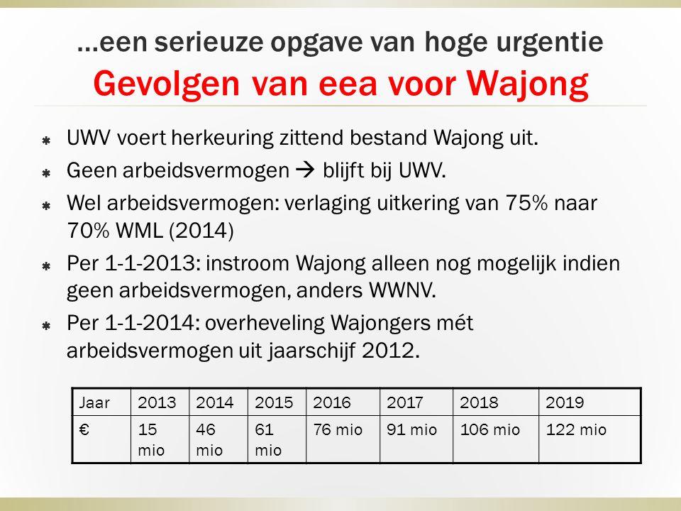 …een serieuze opgave van hoge urgentie Gevolgen van eea voor Wajong  UWV voert herkeuring zittend bestand Wajong uit.