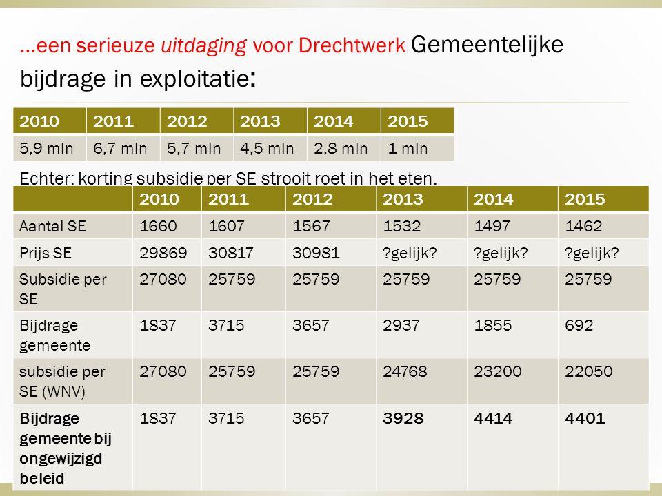 …een serieuze uitdaging voor Drechtwerk Gemeentelijke bijdrage in exploitatie : Echter: korting subsidie per SE strooit roet in het eten.