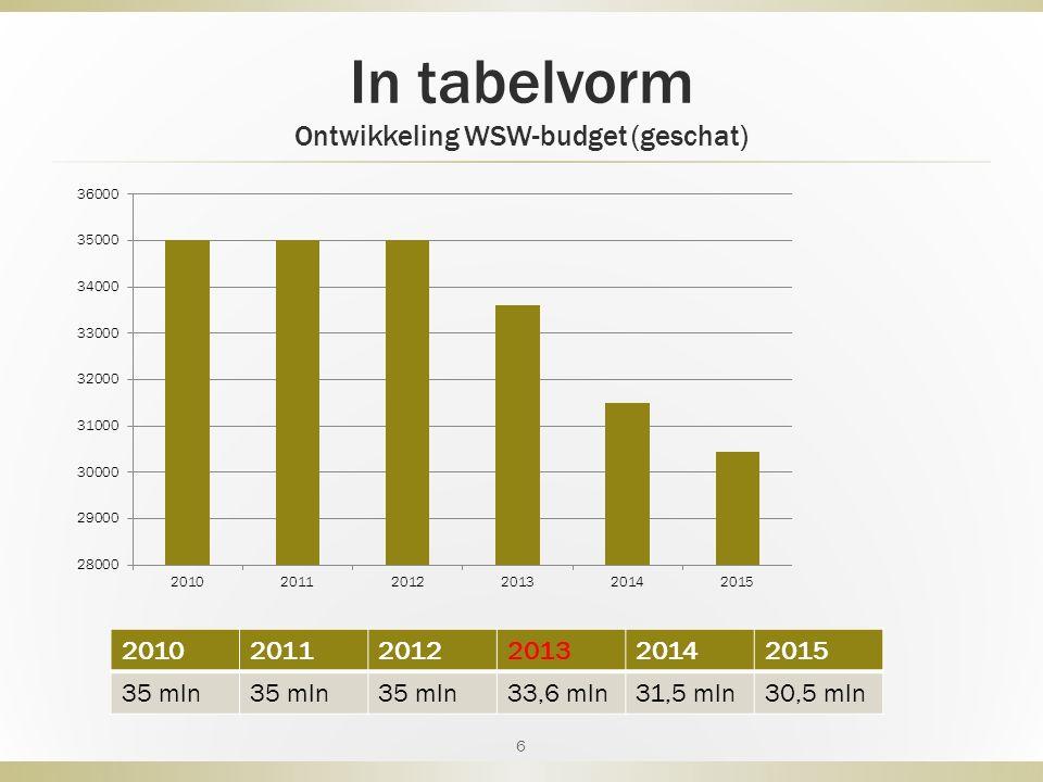 In tabelvorm Ontwikkeling WSW-budget (geschat) 6 201020112012201320142015 35 mln 33,6 mln31,5 mln30,5 mln