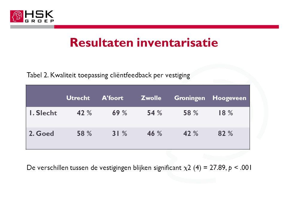 Resultaten inventarisatie Utrecht A'foortZwolleGroningenHoogeveen 1. Slecht 42 % 69 % 54 % 58 % 18 % 2. Goed 58 % 31 % 46 % 42 % 82 % Tabel 2. Kwalite