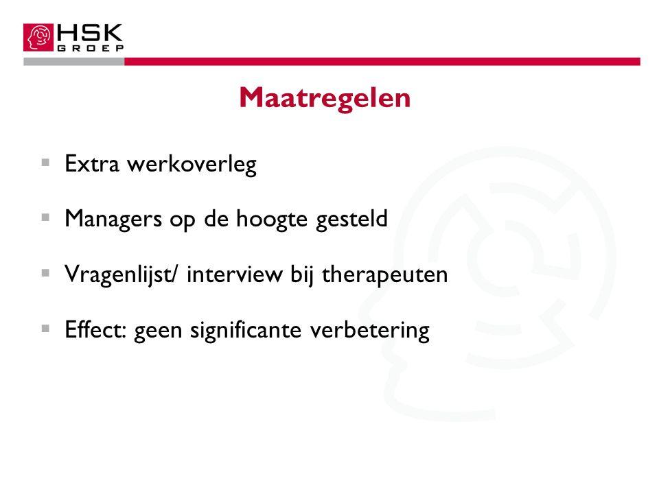 Maatregelen  Extra werkoverleg  Managers op de hoogte gesteld  Vragenlijst/ interview bij therapeuten  Effect: geen significante verbetering