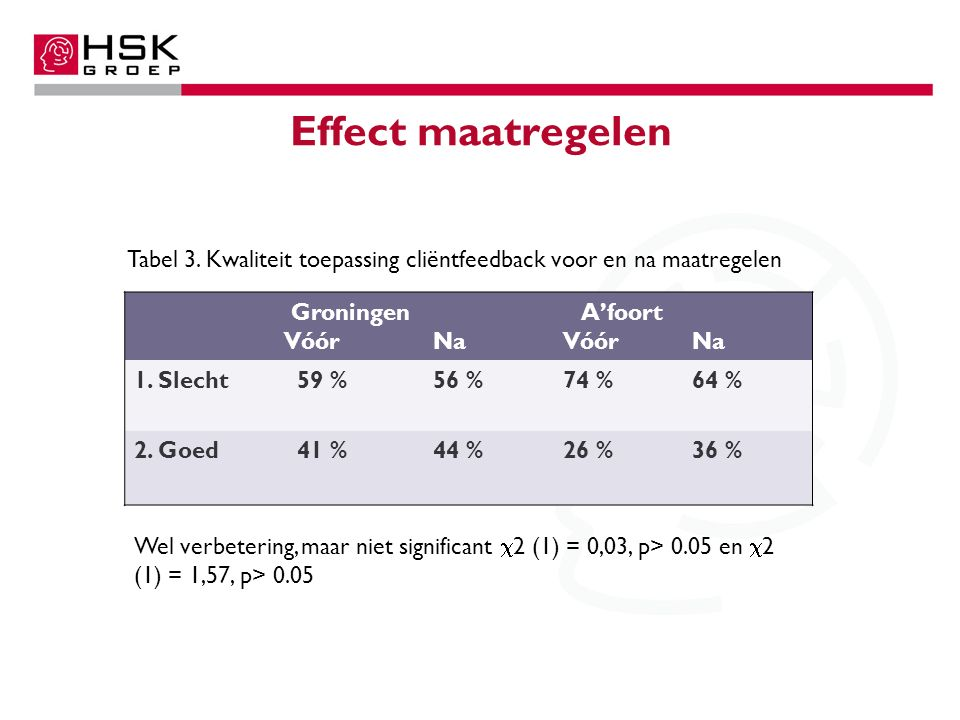 Effect maatregelen Groningen VóórNa A'foort VóórNa 1. Slecht 59 %56 %74 %64 % 2. Goed 41 %44 %26 %36 % Wel verbetering, maar niet significant  2 (1)