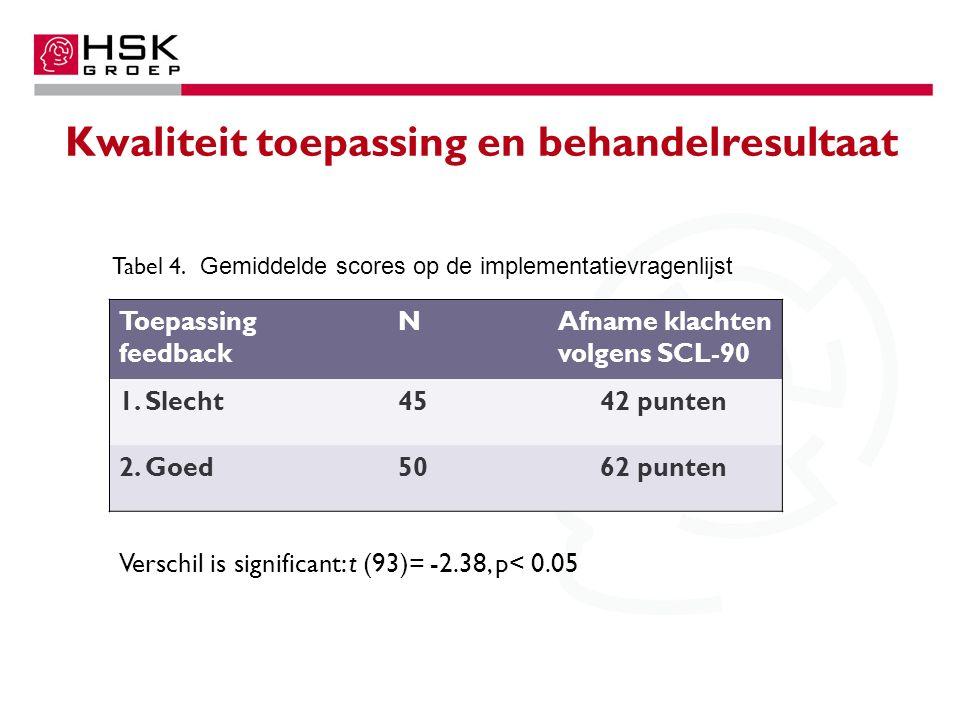 Kwaliteit toepassing en behandelresultaat Toepassing feedback NAfname klachten volgens SCL-90 1.