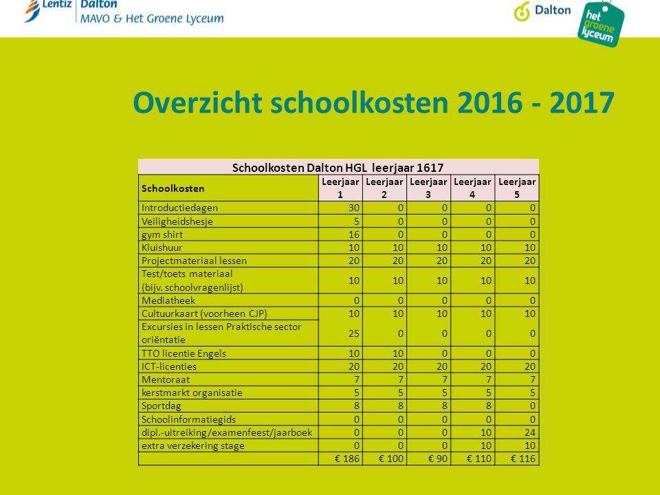 Overzicht schoolkosten 2016 - 2017 Schoolkosten Dalton HGL leerjaar 1617 Schoolkosten Leerjaar 1 Leerjaar 2 Leerjaar 3 Leerjaar 4 Leerjaar 5 Introduct