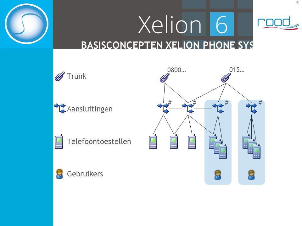 4 BASISCONCEPTEN XELION PHONE SYSTEM Trunk Aansluitingen Telefoontoestellen Gebruikers 0800… 015… # ## #